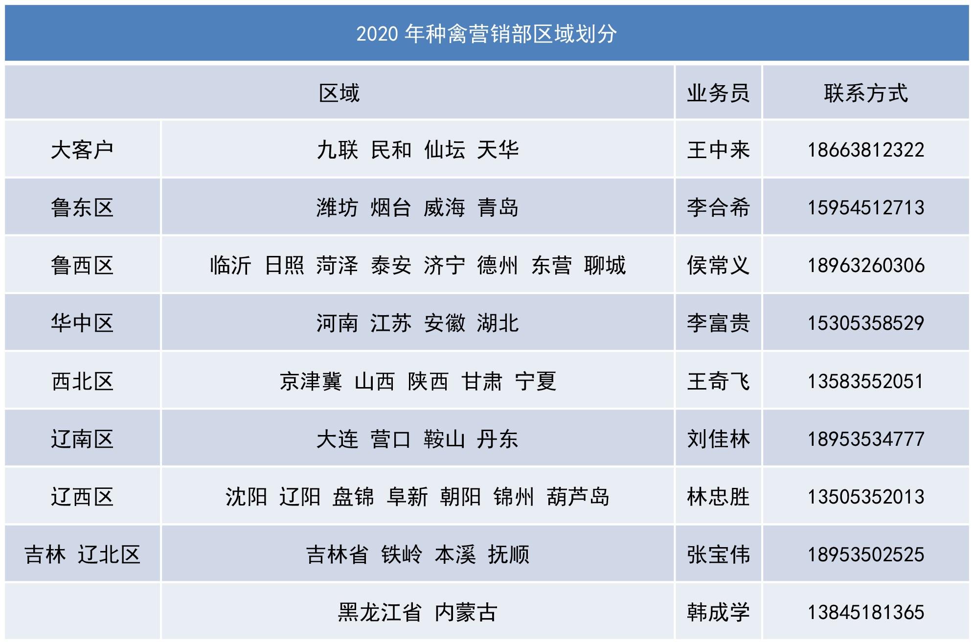 2020年种禽营销部区域划分.jpg